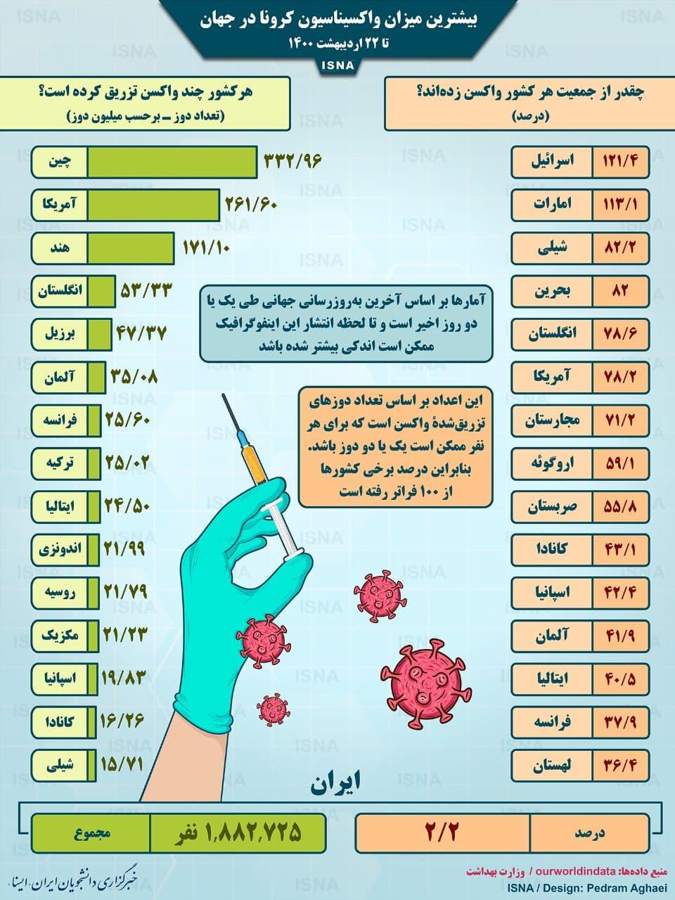 واکسیناسیون کرونا در جهان تا ۲۲ اردیبهشت (اینفوگرافیک)