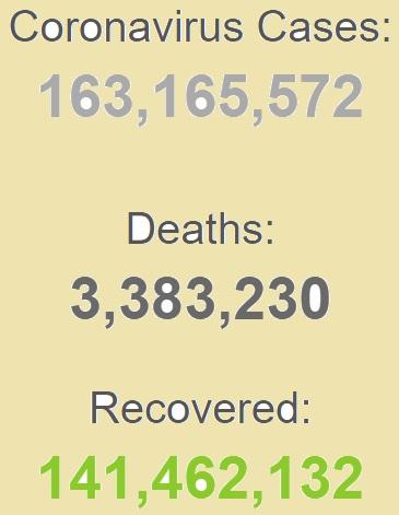 ابتلای بیش از ۱۶۳ میلیون نفر به کرونا در جهان