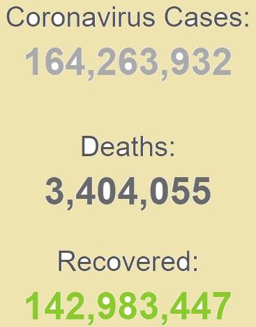 ابتلای بیش از ۱۶۴ میلیون نفر به کرونا در جهان