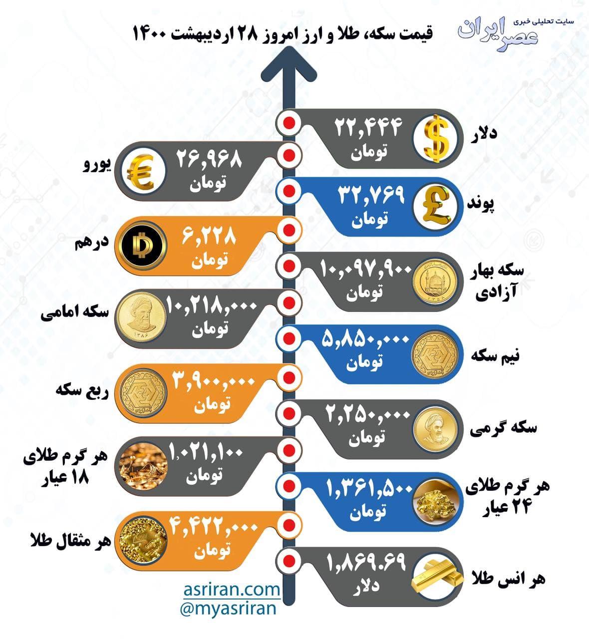 آخرین نرخ ارز، سکه و طلا در بازار (۱۴۰۰/۰۲/۲۸)