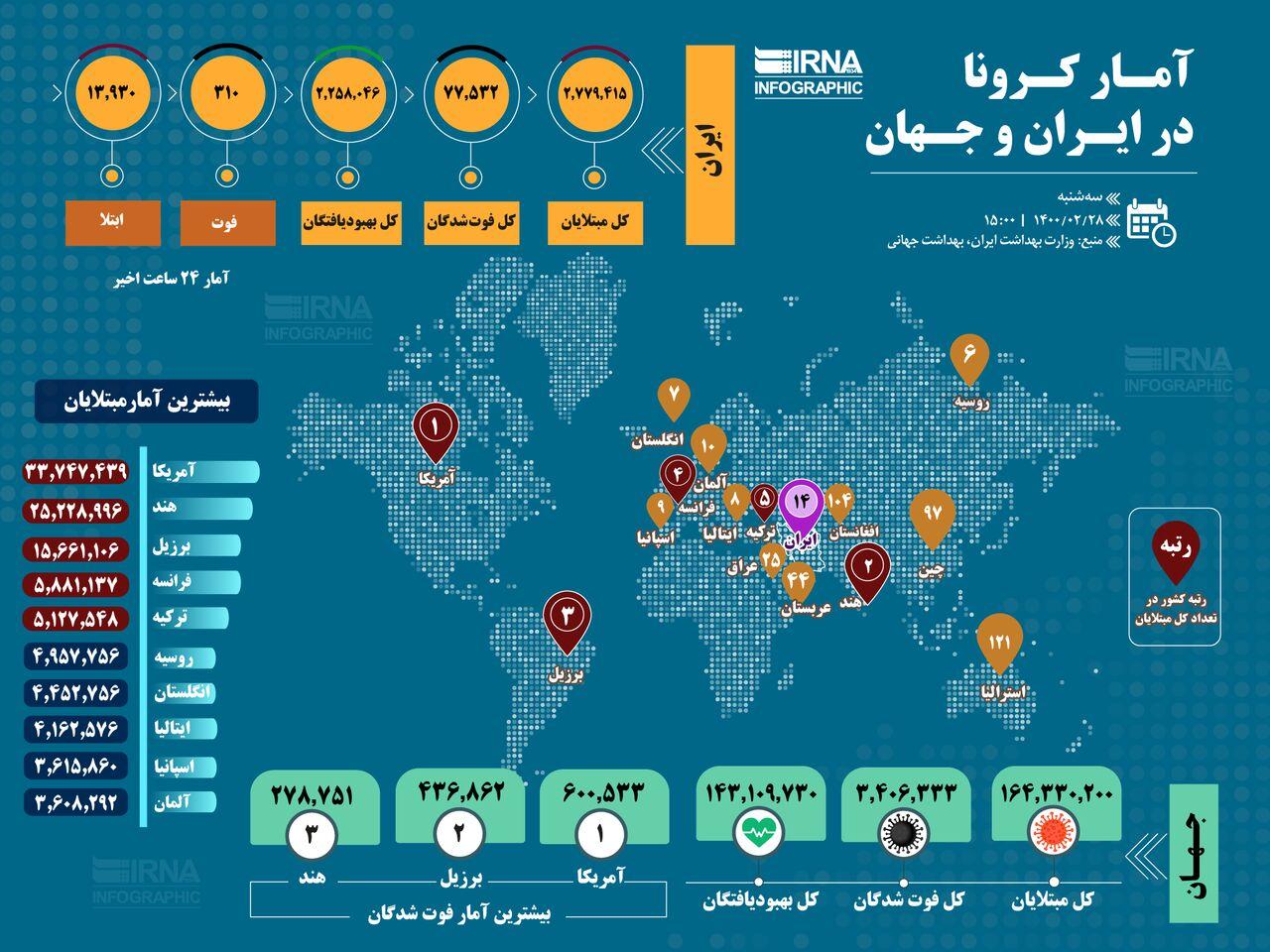 آمار کرونا در ایران و جهان (۱۴۰۰/۰۲/۲۸)