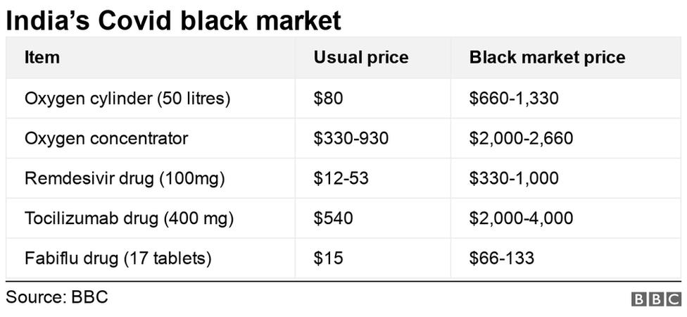 جدول بازار سیاه تجهیزات و داروهای کرونایی در هند
