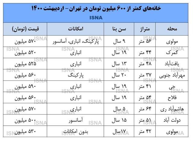 خانههای زیر 600 میلیونی در تهران (+جدول)