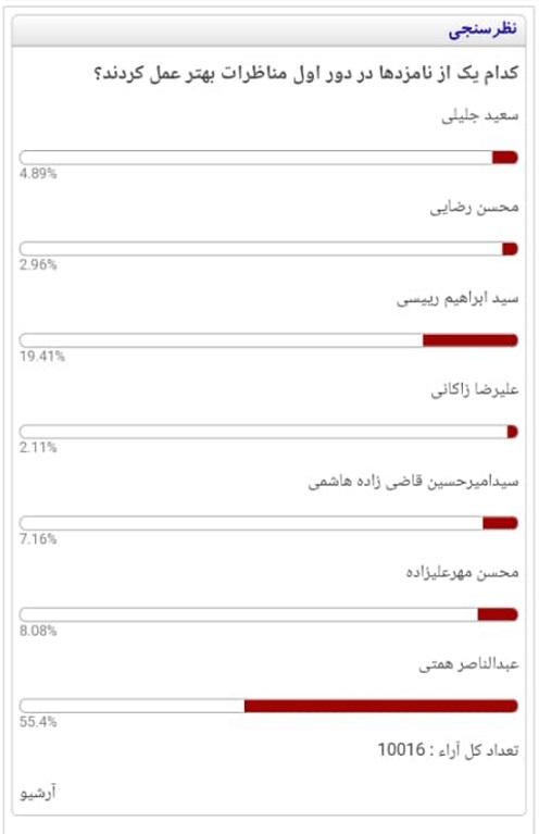 نظرسنجی: کدام یک از نامزدها در دور اول مناظرات بهتر عمل کردند؟/ حمله به نظرسنجی عصر ایران