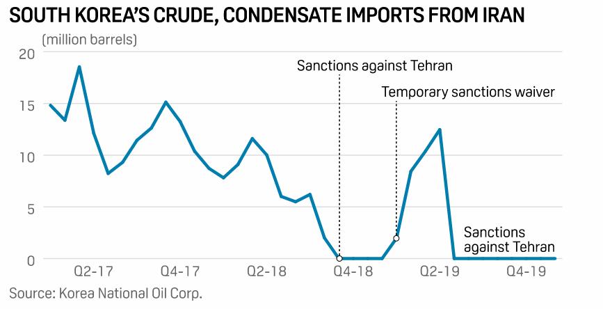کره جنوبی آماده واردات نفت از ایران در صورت لغو تحریم ها/ چطور روسیه و مکزیک بازار نفت ایران را گرفتند (+نمودار)