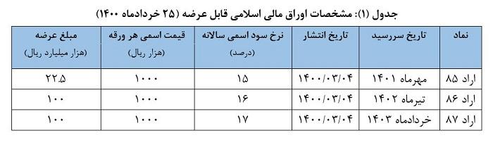 اعلام نتیجه سومین حراج اوراق مالی اسلامی دولتی و برگزاری حراج جدید