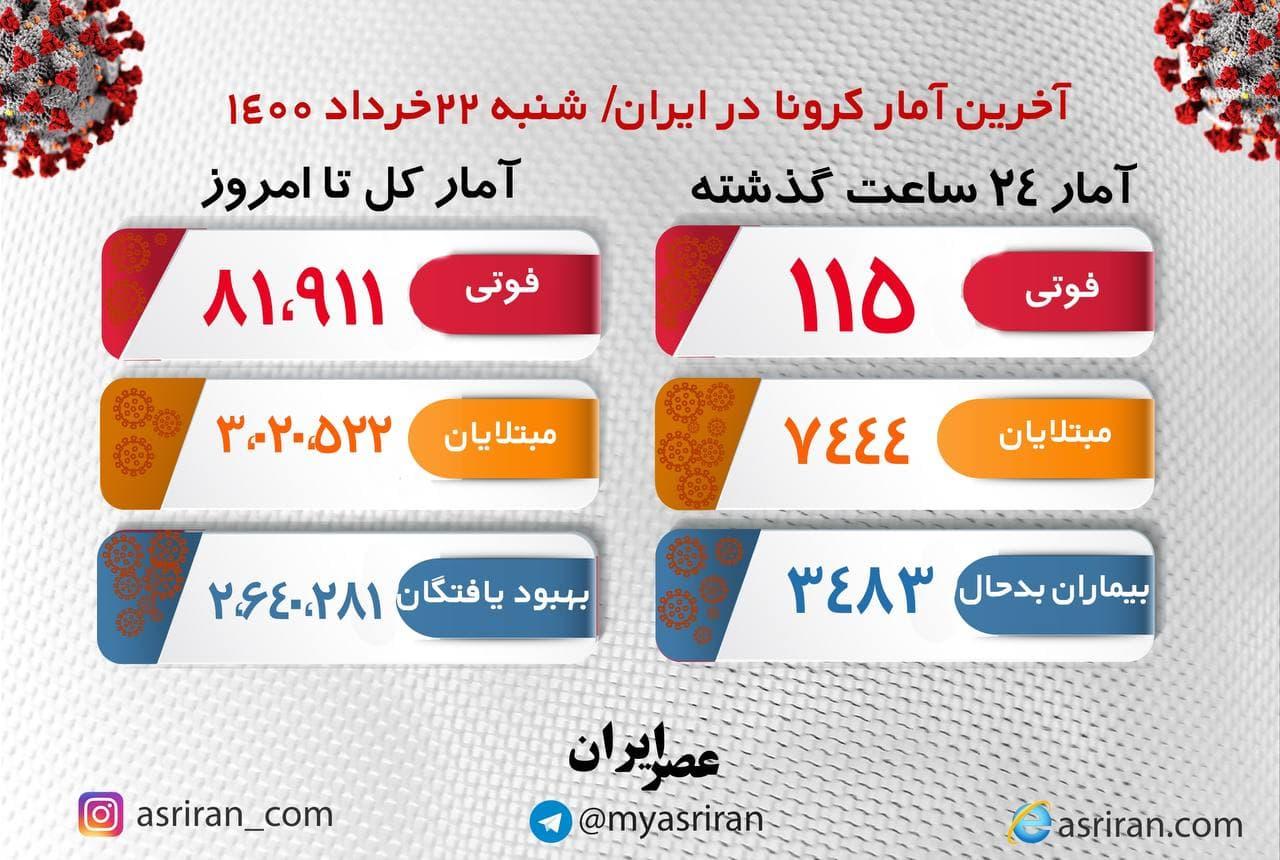 آخرین آمار کرونا در ایران شنبه ۲۲ خرداد (اینفوگرافیک)