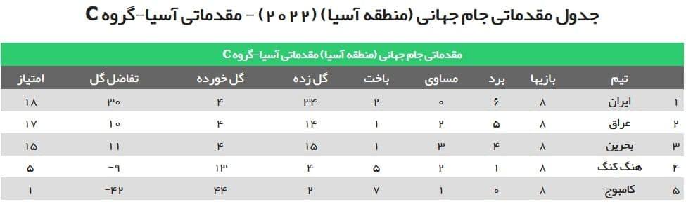 ایران 1 - 0 عراق/ صعود تیم ملی ایران به مرحله انتخابی جام جهانی (+جدول)