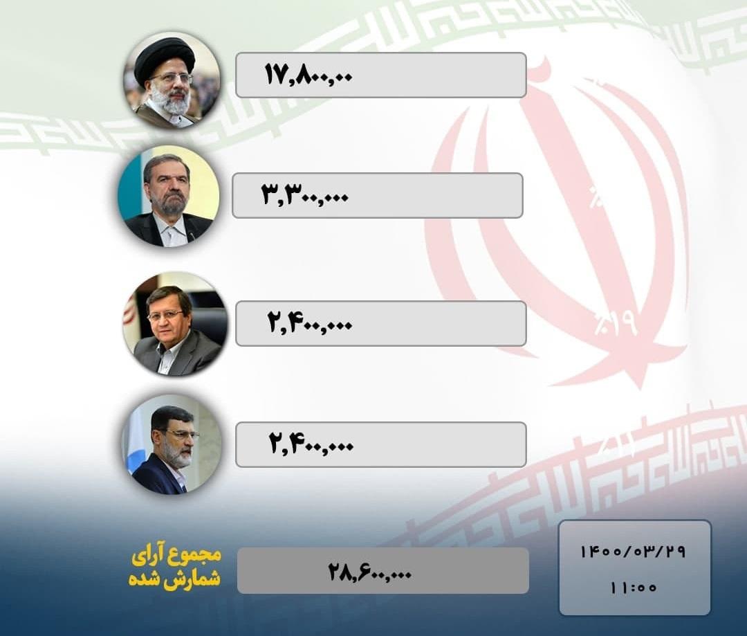 اعلام نتایج اولیه انتخابات ریاست جمهوری با پیشتازی رئیسی