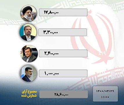 نتایج اولیه انتخابات/ رئیسی، رئیس جمهور شد