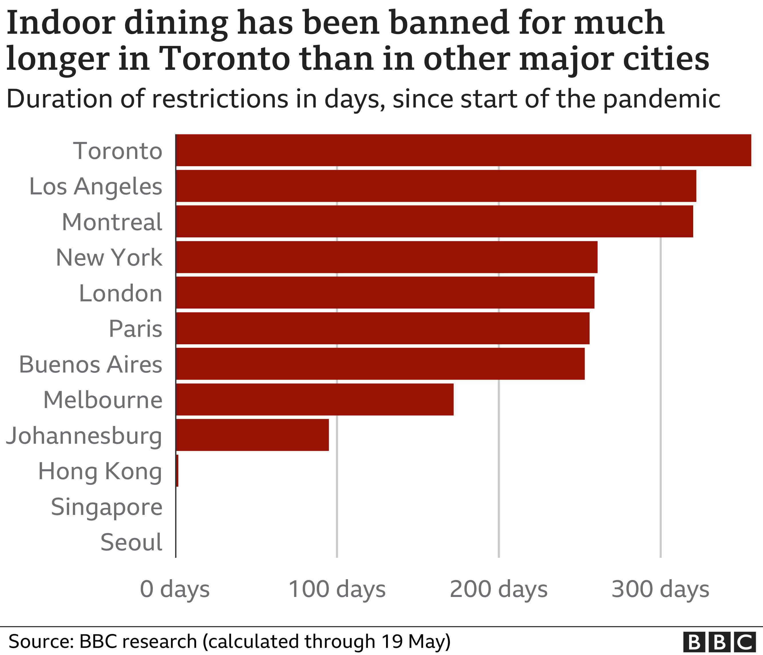 میزان تعطیلی رستوران ها در دوران کرونا نمودار
