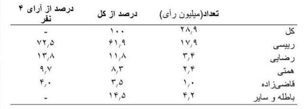 عباس عبدی: پيش بيني ما از انتخابات چه بود؟