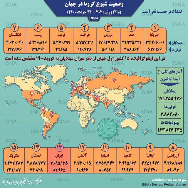 آمار کرونا در جهان تا ۳۱ خرداد (اینفوگرافیک)