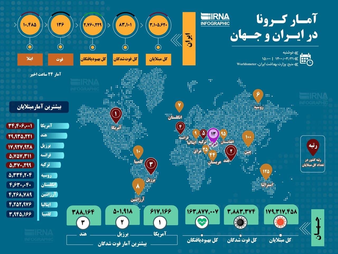 آمار کرونا در ایران و جهان ۱۴۰۰/۰۳/۳۱/ (اینفوگرافیک)