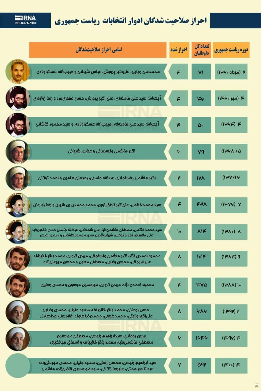 احراز صلاحیت شدگان ادوار انتخابات ریاست جمهوری (اینفوگرافیک)