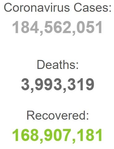 بستری بیش از ۱۱ میلیون بیمار کرونایی در جهان