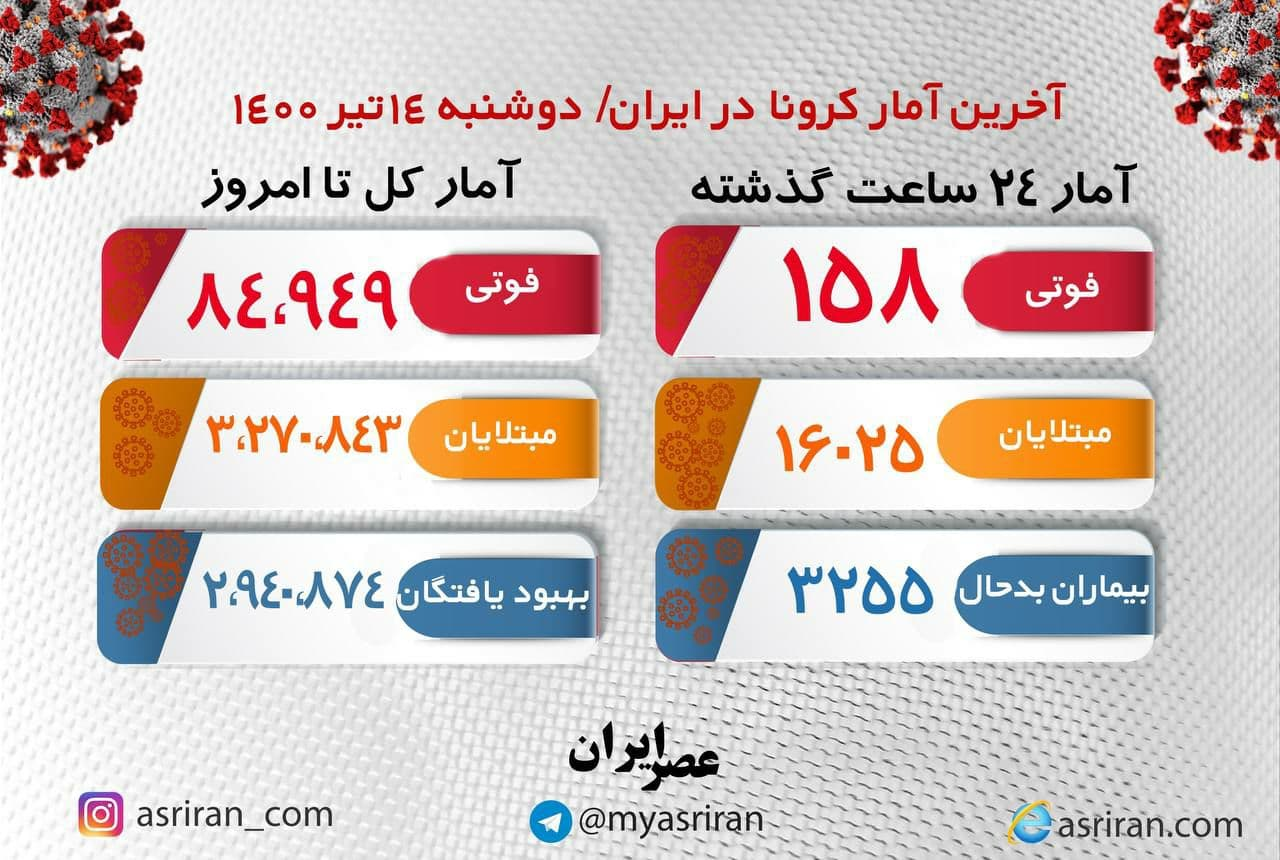 آخرین آمار کرونا در ایران دوشنبه ۱۴ تیر (اینفوگرافیک)