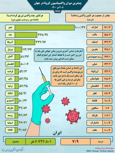 واکسیناسیون کرونا در جهان تا ۲۰ تیر (اینفوگرافیک)