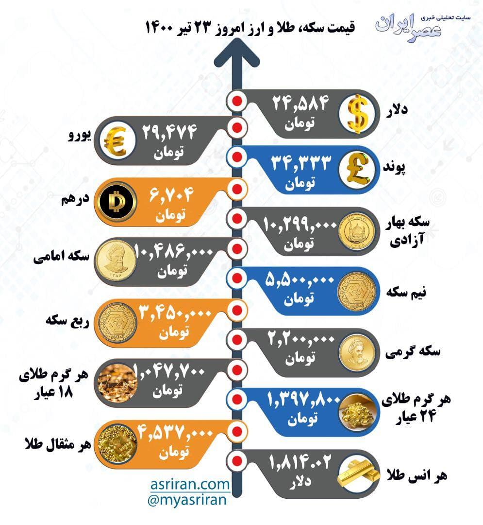 قیمت سکه، طلا و ارز، چهارشنبه ۲۳ تیر (اینفوگرافیک)