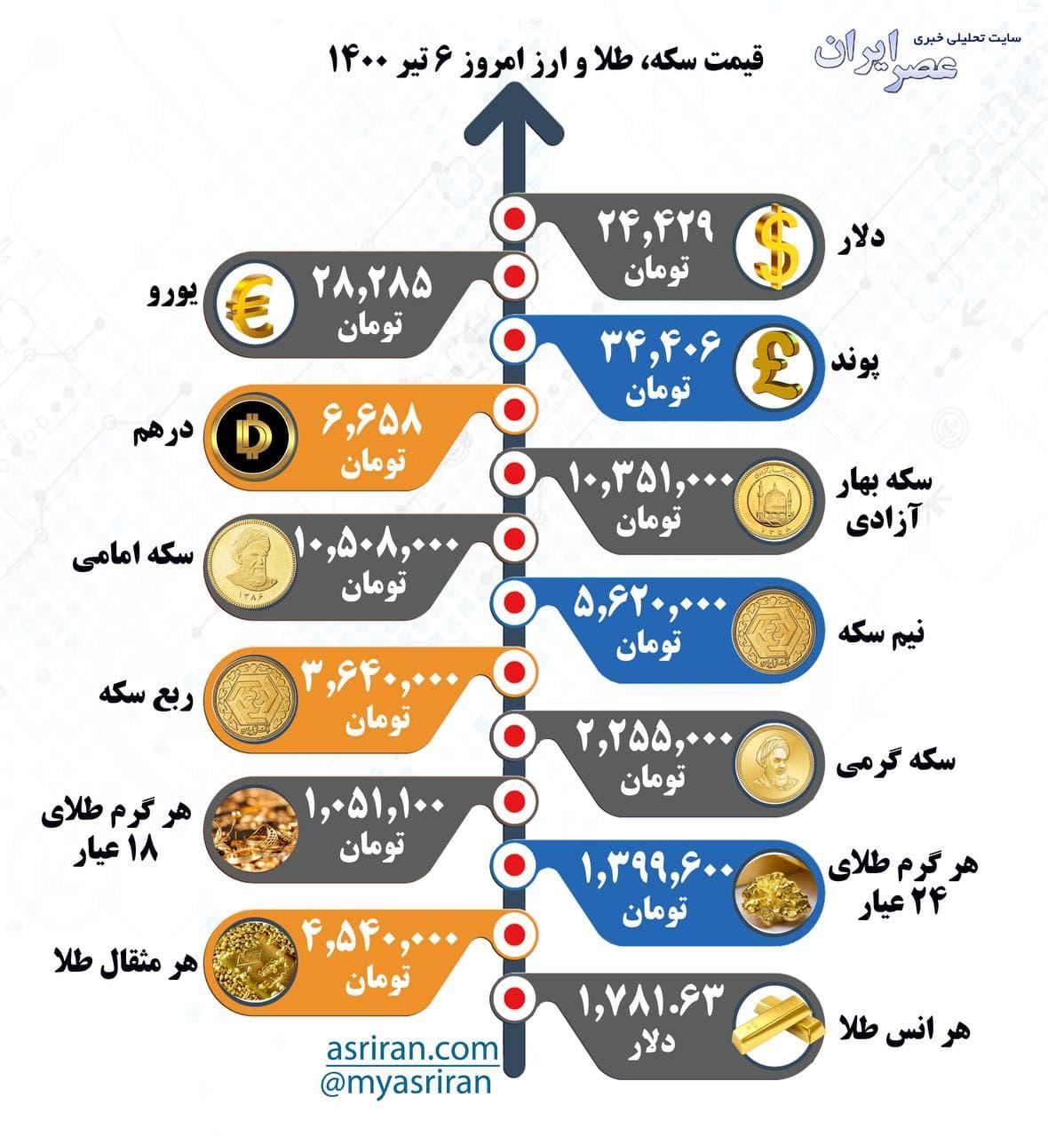 قیمت سکه، طلا و ارز یکشنبه ۶ تیر (اینفوگرافیک)
