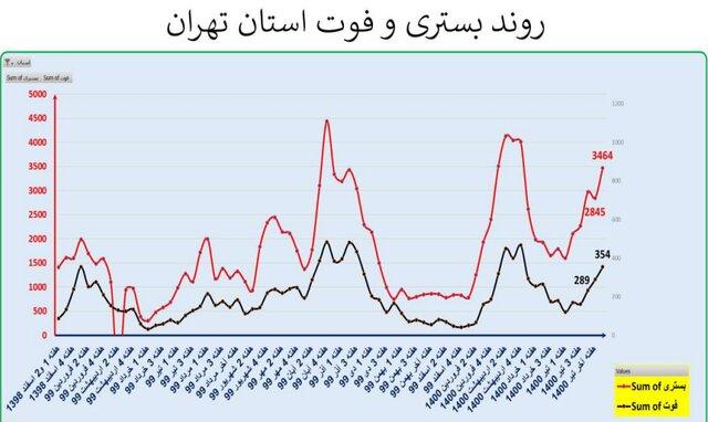ایران در آستانه موج سهمگینتر کرونا/ افزایش ۳۸.۲ درصدی فوتیها در هفته اخیر