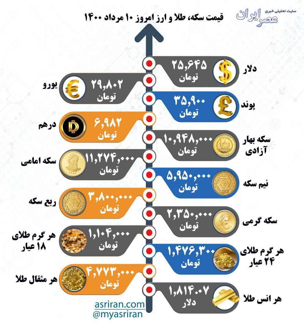 قیمت سکه، طلا و ارز یکشنبه ۱۰ مرداد (اینفوگرافیک)