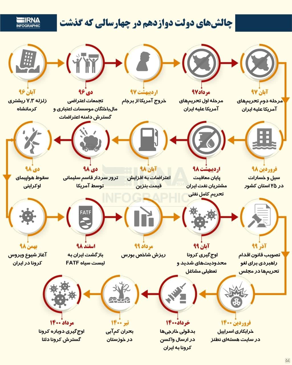 چالشهای دولت دوازدهم در چهار سالی که گذشت (اینفوگرافیک)