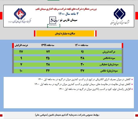 کاهش مصرف برق در کنار سود خالص 37 میلیارد تومانی در سیمان فارس نو