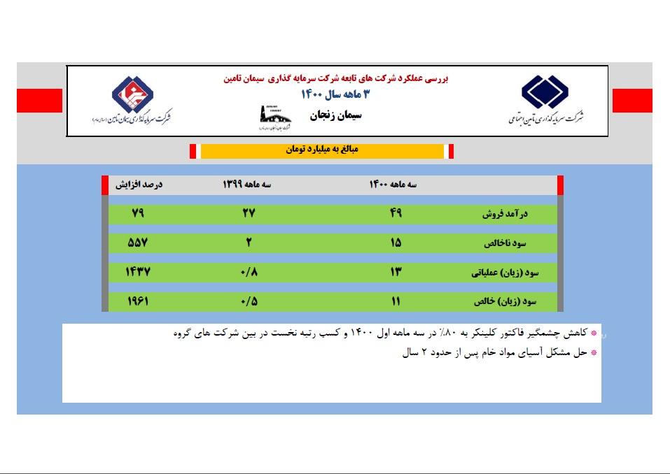 رکورد سیمان زنجان در سود 3 ماهه