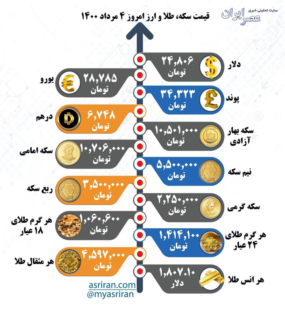 قیمت سکه، طلا و ارز دوشنبه ۴ مرداد (اینفوگرافیک)