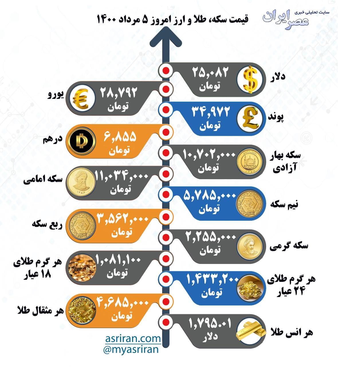 نرخ سکه، طلا و ارز سهشنبه ۵ مرداد (ایفوگرافیک)