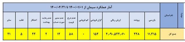 کشف ۲۲ مورد احتکار سیمان در تهران و کرج