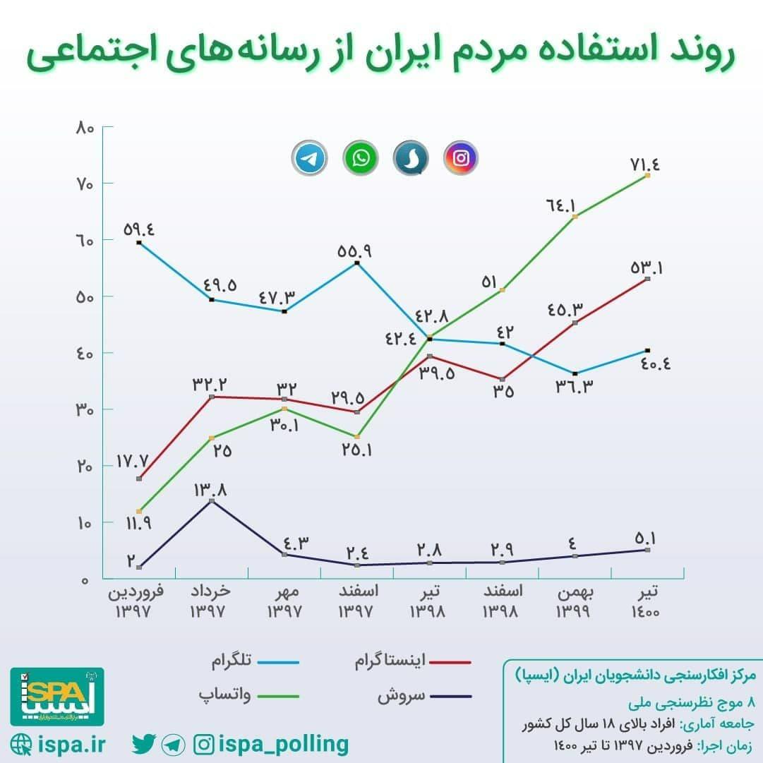 نمودار روندی استفاده مردم ایران از رسانههای اجتماعی (اینفوگرافیک)