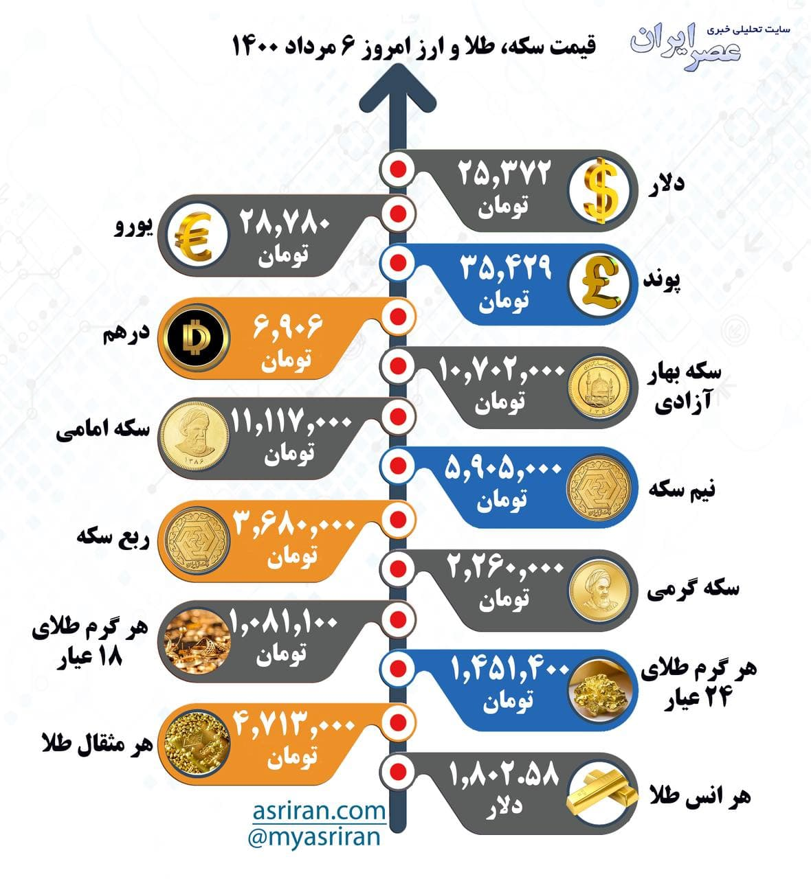 قیمت سکه، طلا و ارز چهارشنبه ۶ مرداد (اینفوگرافیک)