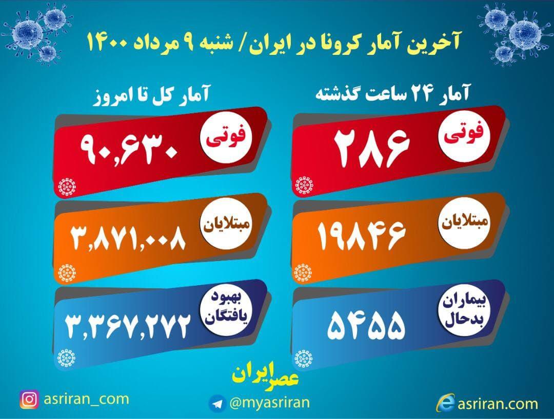 آخرین آمار کرونا در ایران شنبه ۹ مرداد (اینفوگرافیک)