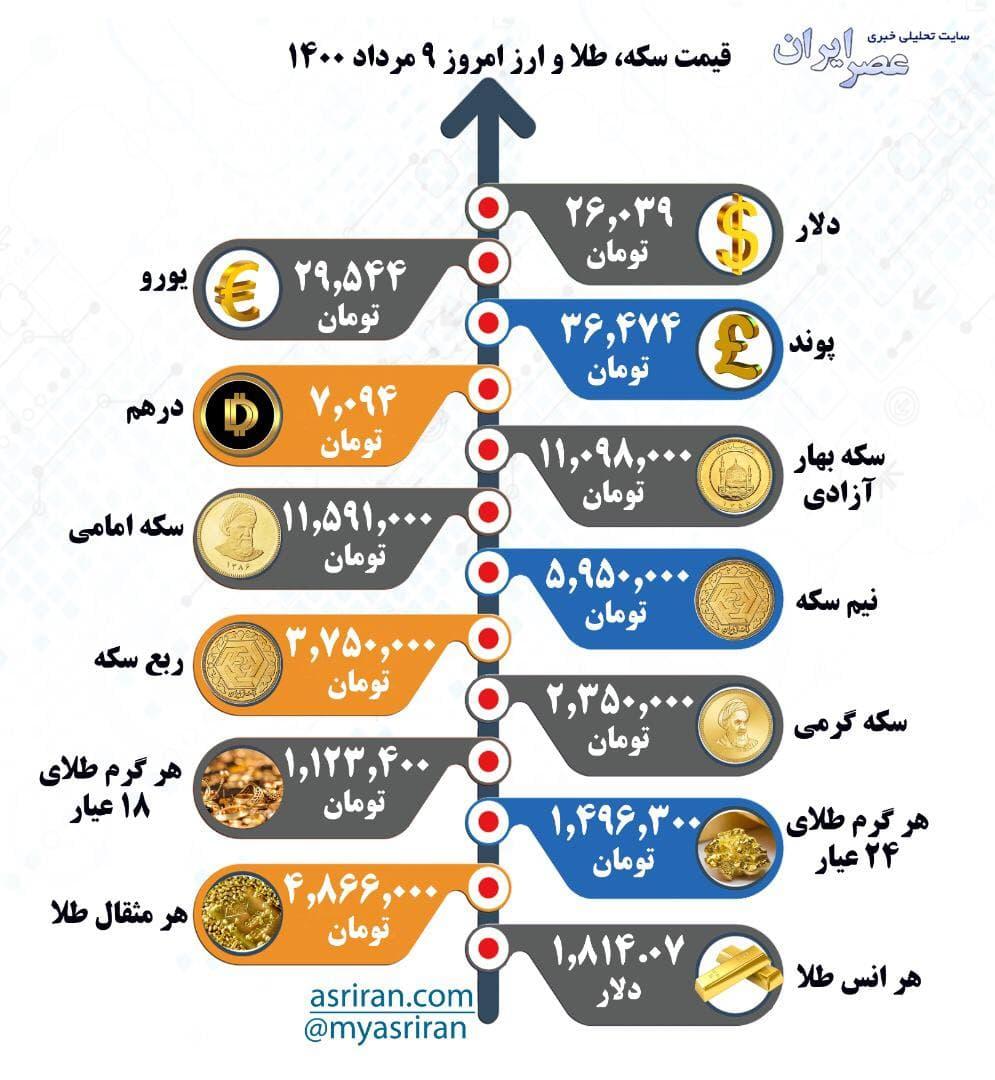 قیمت سکه، طلا و ارز شنبه ۹ مرداد (اینفوگرافیک)