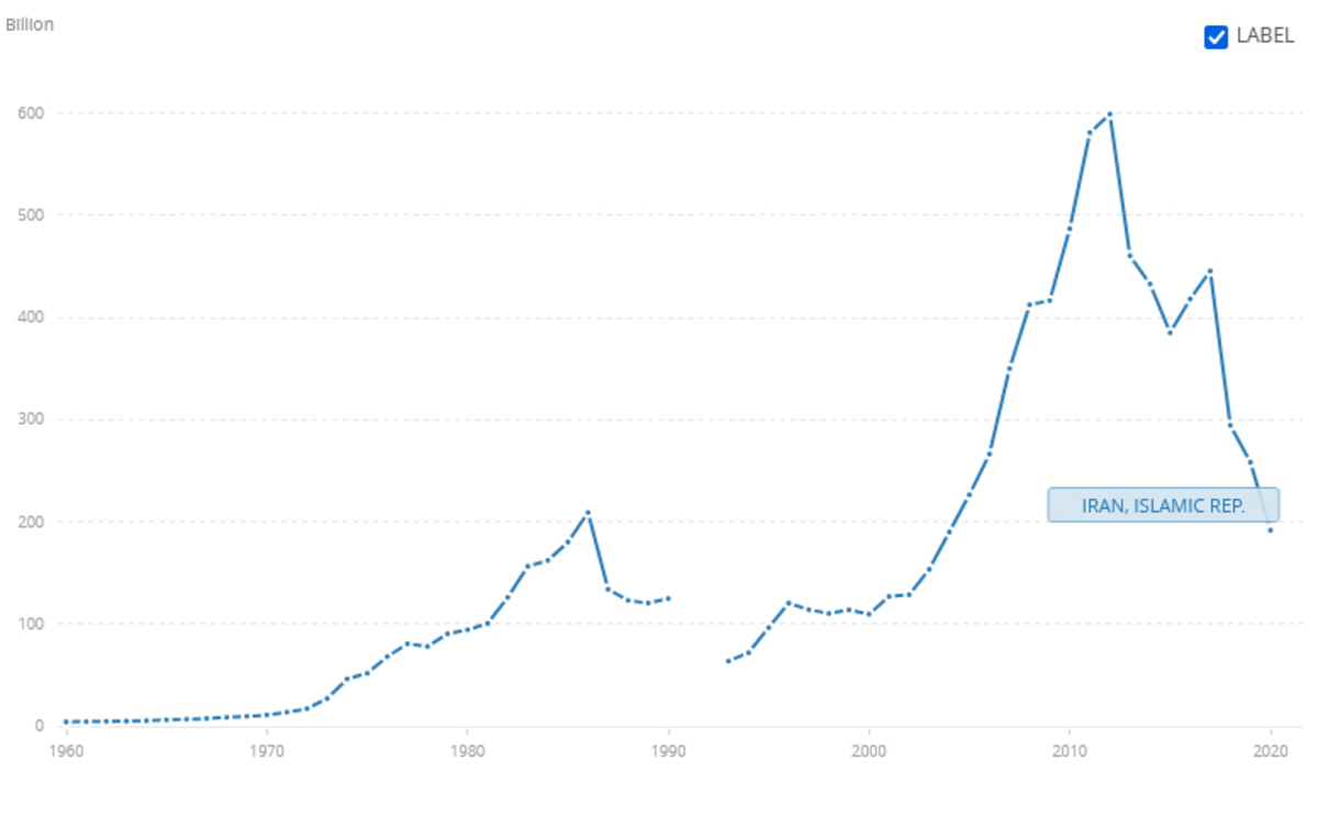 آمار بانک جهانی: افت 3 برابری تولید ناخالص داخلی ایران در 8 سال گذشته