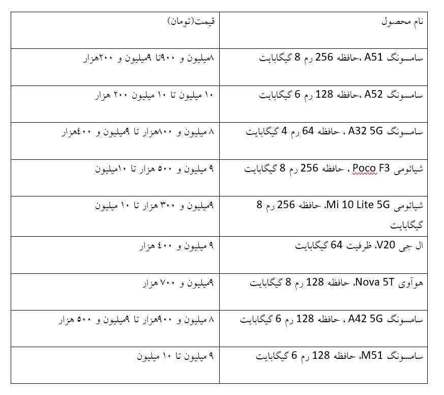 گزارشی از وضعیت قیمت گوشی تلفن همراه در بازار / با چه بوجه هایی می توان گوشی هوشمند خریداری کرد (+جدول قیمت)
