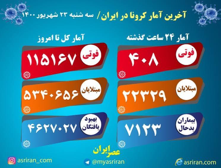 آخرین آمار کرونا در ایران، سهشنبه ۲۳ شهریور (اینفوگرافیک)