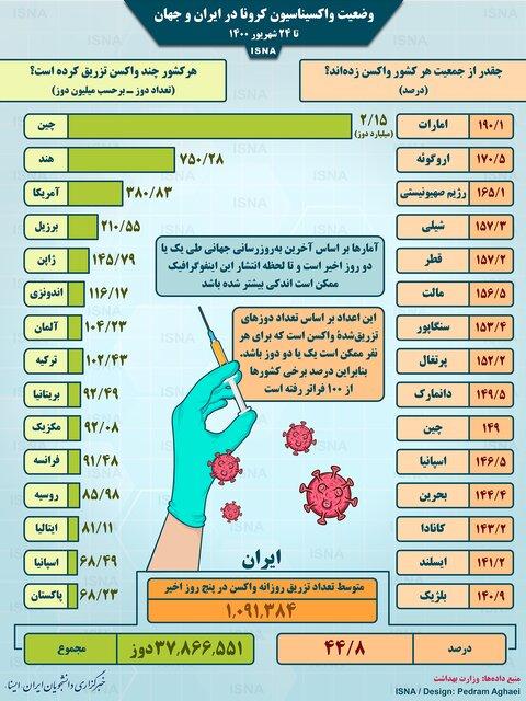 واکسیناسیون کرونا در ایران و جهان تا ۲۴ شهریور (اینفوگرافیک)