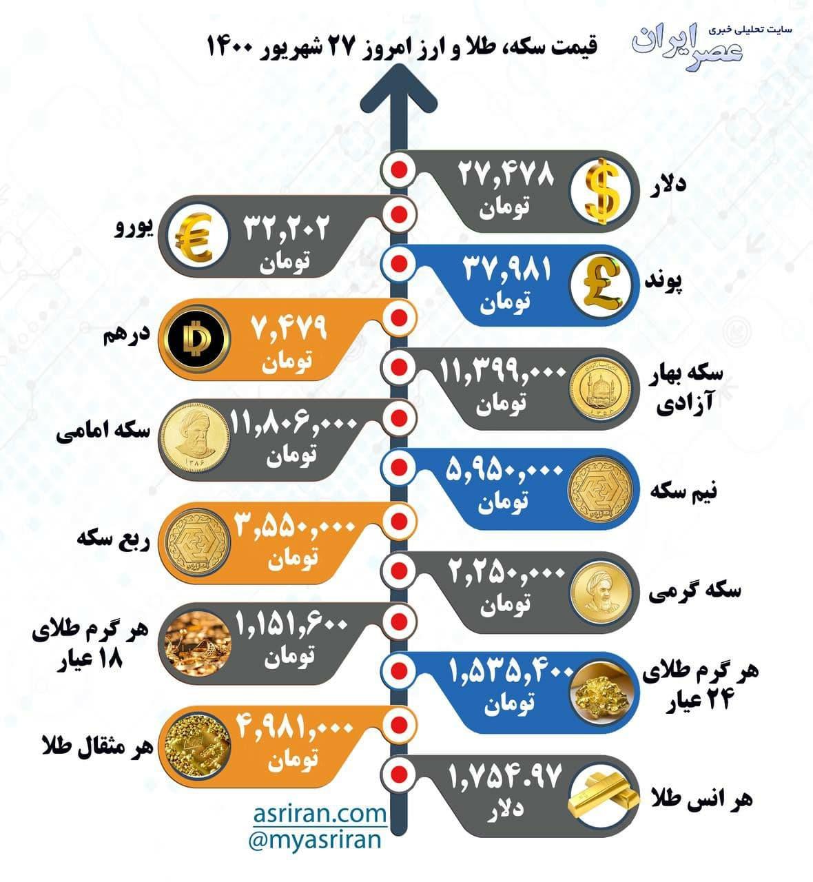 قیمت سکه، طلا و ارز، شنبه ۲۷ شهریور ۱۴۰۰ (اینفوگرافیک)