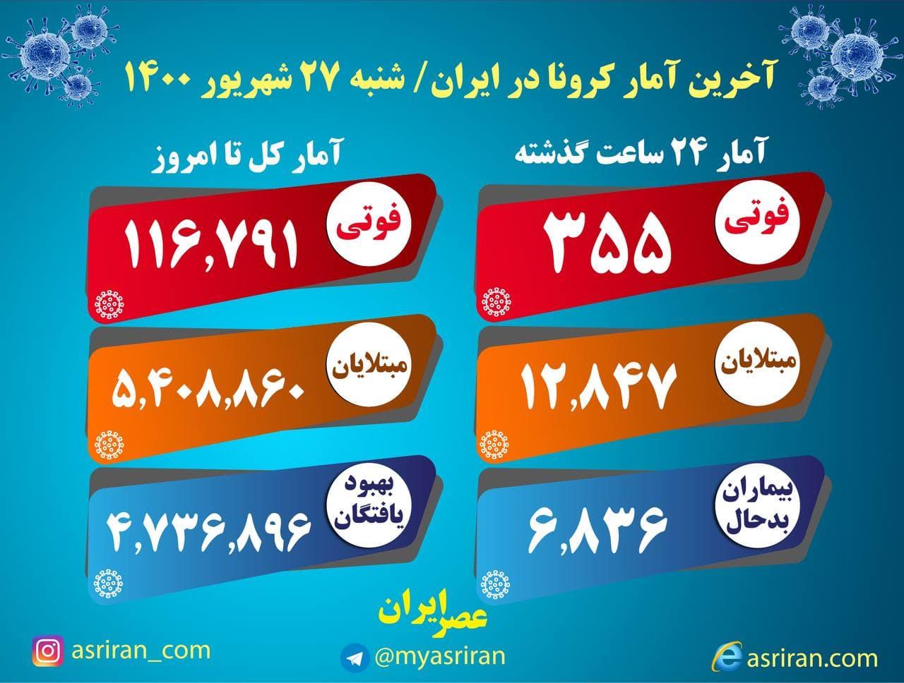 آخرین آمار کرونا در ایران، شنبه ۲۷ شهریور (اینفوگرافیک)