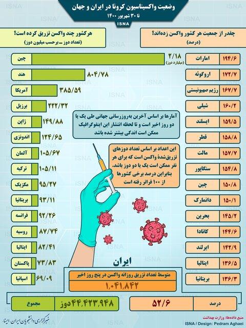 واکسیناسیون کرونا در ایران و جهان تا ۳۰ شهریور (اینفوگرافیک)