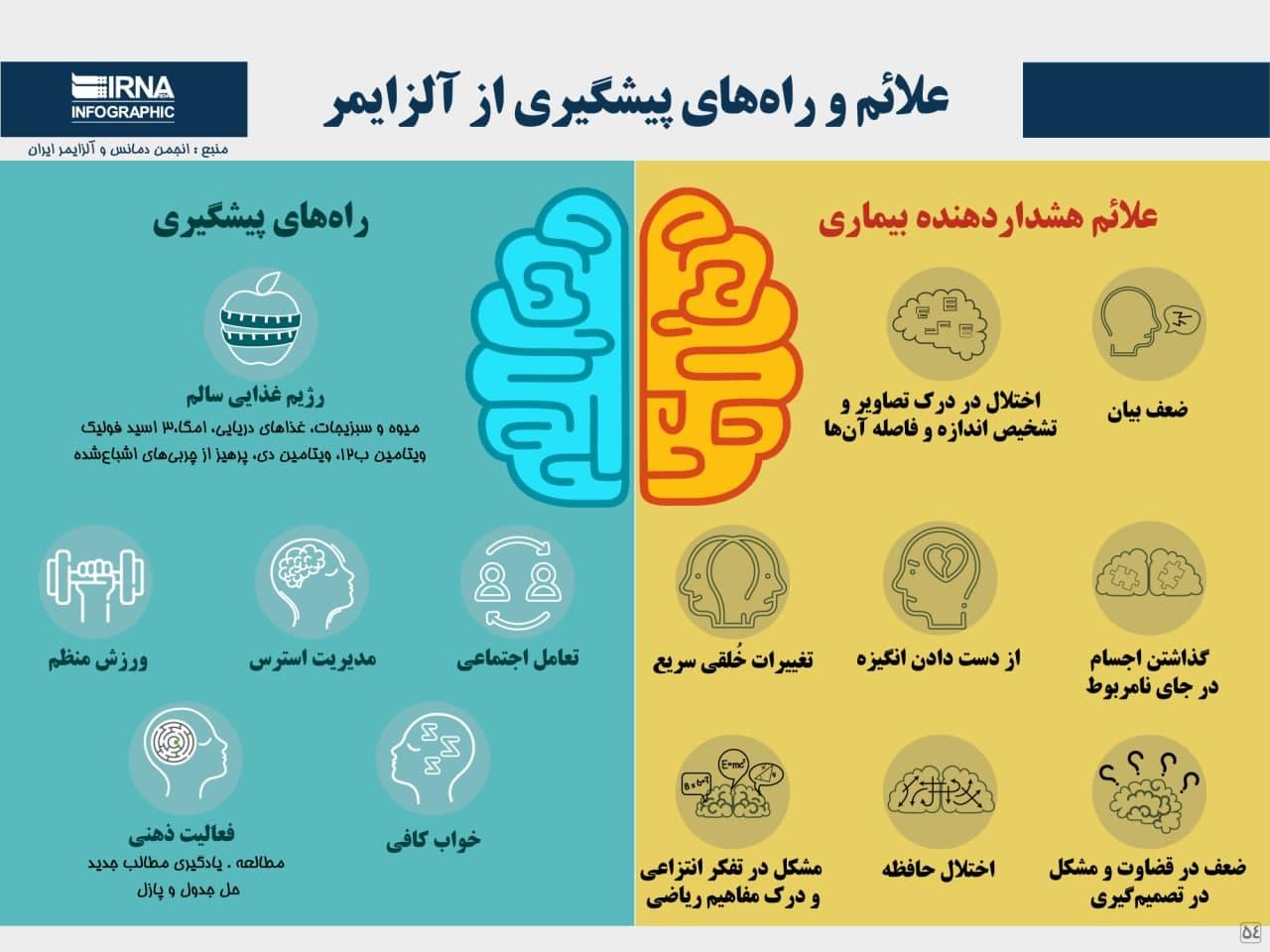 علائم و راه های پیشگیری از آلزایمر (اینفوگرافیک)