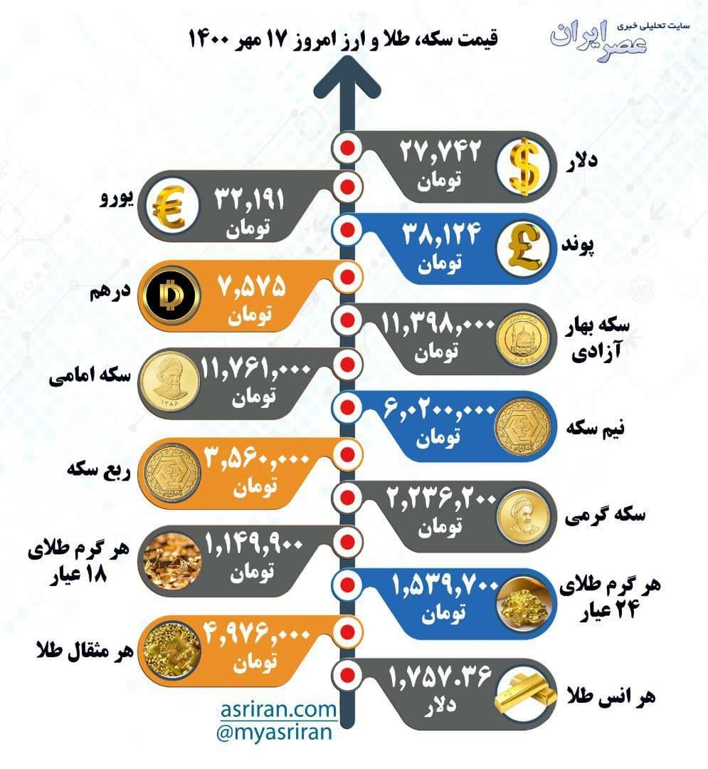 قیمت سکه، طلا و ارز امروز ۱۷ مهر ۱۴۰۰ (اینفوگرافیک)