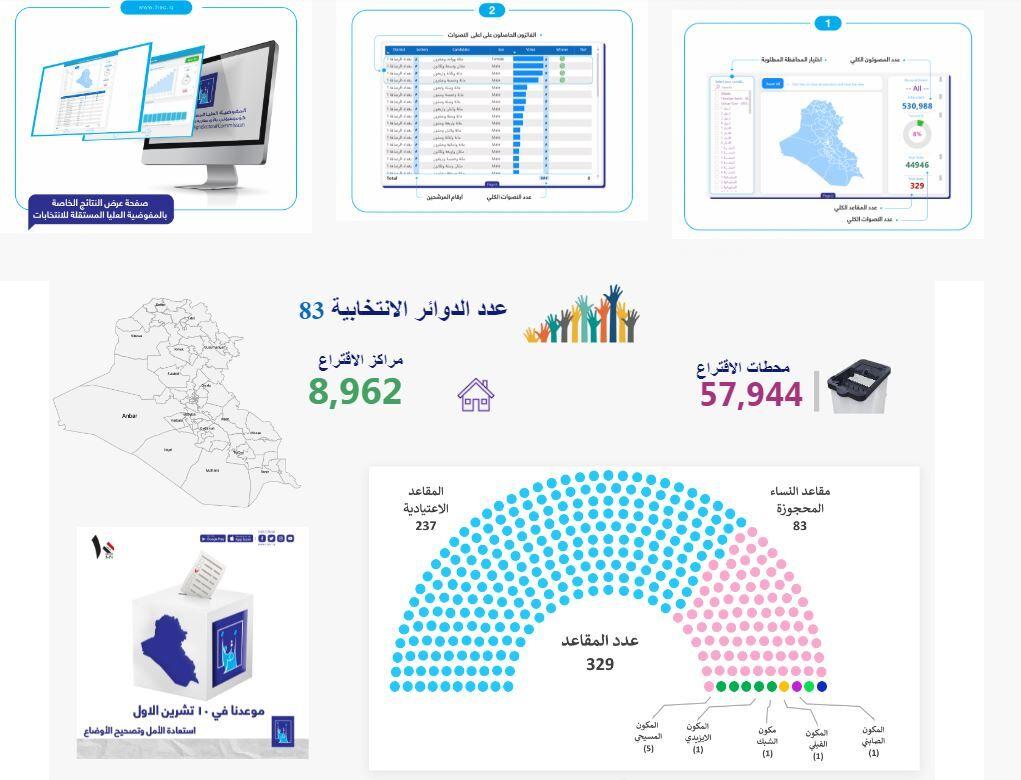آخرین نتایج شمارش آرای انتخابات عراق