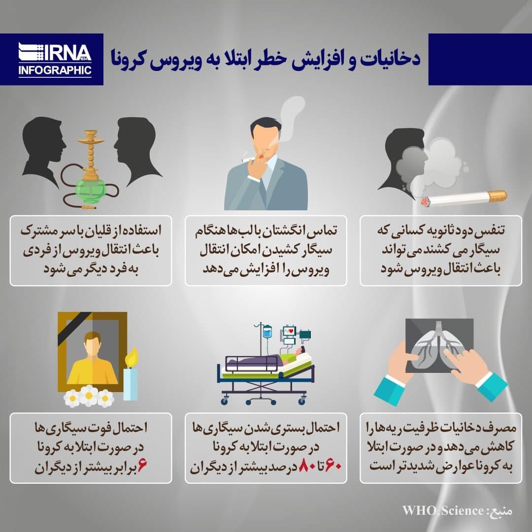 دخانیات و افزایش خطر ابتلا به ویروس کرونا (اینفوگرافیک)