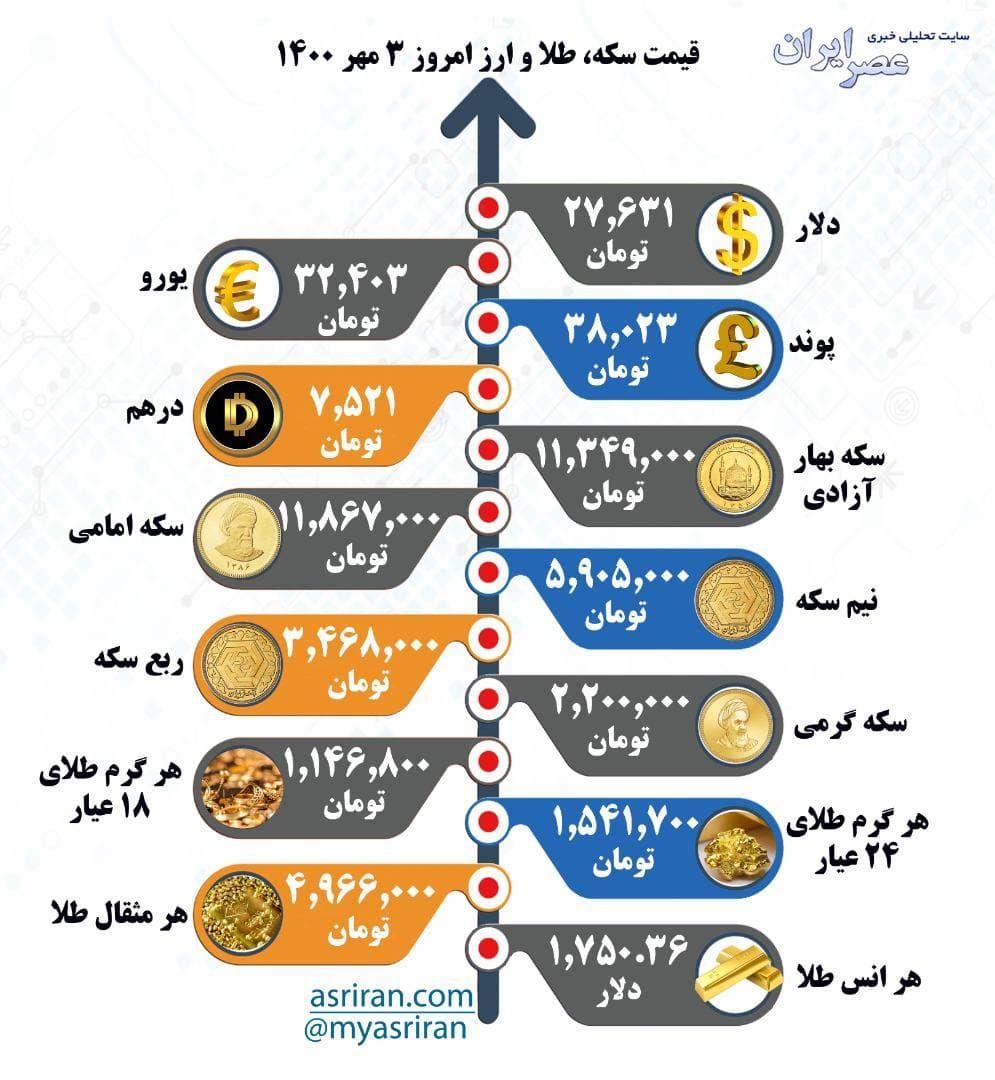 قیمت سکه، طلا و ارز شنبه ۳ مهر (اینفوگرافیک)