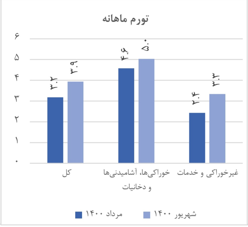 جزئیات آمار تورم پس از زمان روی کار آمدن دولت جدید