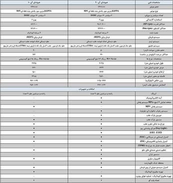 جدول کامل مشخصات فنی هیوندا آی 20 و آی 20